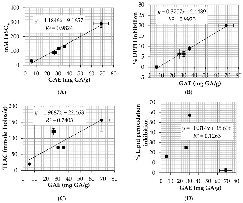 The correlations between total phenolic content and antioxidant activity from: ( A ) ferric reducing antioxidant power (FRAP) assay; ( B ) 2,2′-diphenyl-1-picrylhydrazyl (DPPH) assay; ( C ) 2,2′-azino-bis-3-ethylbenzothiazoline-6-sulfonic acid (ABTS) assay; and ( D ) ferric thiocyanate method. Data are the mean value ± S.D. of three independent experiments.
