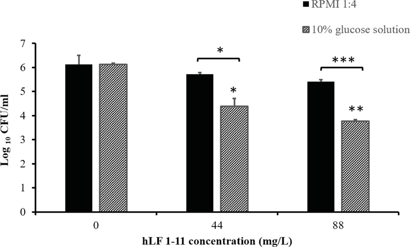 Activity of hLF 1-11 on mature biofilm produced on the catheter lumen following incubation at 37° for 24 h in four-fold diluted RPMI or 10% glucose solution. Data are expressed as means of three independent experiments ± SEM. ∗ P ≤ 0.05; ∗∗ P ≤ 0.01; ∗∗∗ P ≤ 0.001.