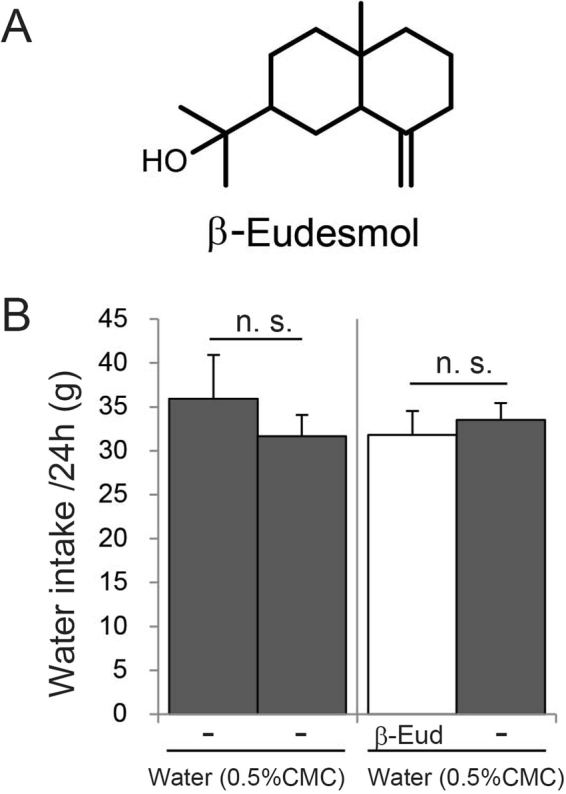A two-bottle selection test for β-eudesmol in rats. ( A ) Structure of β-eudesmol. ( B ) Result of a two-bottle selection test. In the control experiment, water plus 0.5% CMC (control water) was supplied to both bottles (left). β-Eudesmol (5 ppb) containing 0.5% CMC water and control water were used in the next test (right). Values are means ± SEM (n = 15). Statistical differences were analyzed using the Mann-Whitney U test. CMC, carboxymethylcellulose; β-EUD, β-eudesmol; n. s., not significant.