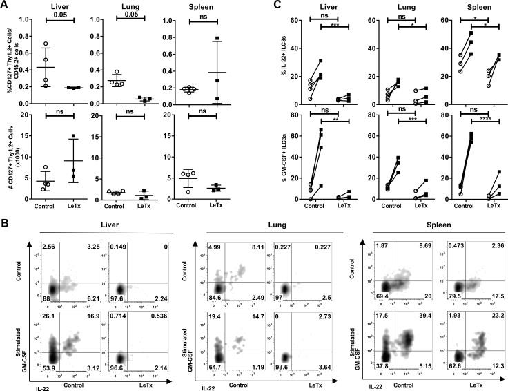 In vivo administration of lethal toxin decreased IL-22 and GM-CSF production in ILC3s. Rag1 -/- mice were administered control solution or 100 μg of lethal toxin by tail vein injection. Two days post-injection, mice were euthanized and ( A ) the percentage and total number of ILC3s in livers, lungs and spleens from control mice (open circles) or lethal toxin treated mice (closed squares) were determined by flow cytometry. ( B-C ) Isolated lymphocytes were unstimulated (open circles) or stimulated with IL-23, PMA and ionomycin (black squares) in the presence of brefeldin A for 5 hrs. IL-22 and GM-CSF production was determined by intracellular flow cytometry. Shown is a representative experiment of 2 experiments with 3 mice per group. * p≤0.05, ** p≤0.01, *** p