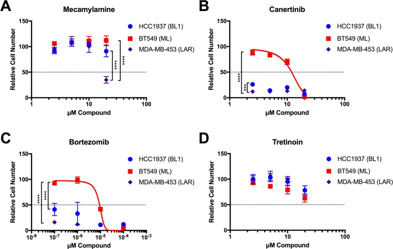Validation of selected GenEx-TNBC predictions in TNBC cell lines of multiple molecular subtypes Crystal violet staining of HCC1937 (BL1), BT549 (ML), and MDA-MB-453 (LAR) cells grown in the presence of the indicated concentrations of Mecamylamine (A) , <t>Canertinib</t> (B) , Bortezomib (C) , and Tretinoin (D) for seven (7) days. Data for each cell line were normalized to the appropriate solvent control (ethanol for Mecamylamine, DMSO for all others). Data were analyzed by two-way ANOVA with Tukey post hoc multiple comparisons test (asterisks indicate per-dose comparisons) and are presented as the mean +/− standard deviation (S.D.) for a single experiment performed with 6 technical replicates that is representative of at least two independent experiments (biological replicates).