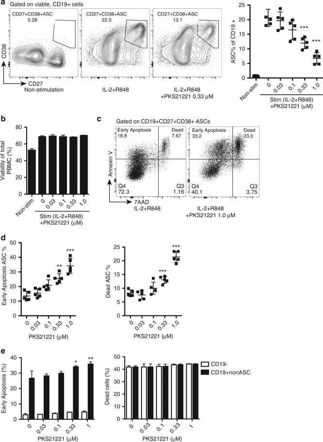 """PKS21221 induced apoptosis and cell death in differentiated antibody-secreting cells (ASCs) and CD19 + B cells. PBMCs were cultured with or without IL-2/R848 for 5 days, followed by 12-h incubation with PKS21221 at different concentrations. a Representative flow cytometry plots of cells treated with IL-2 and R848 in the presence and absence of PKS21221. IL-2 and R848 differentiated B cells into CD27 + CD38 + antibody-secreting cells (ASCs). PKS21221 reduced the percentage of ASCs. b Viability of total PBMCs using 7-aminoactinomycin D (7-AAD). 12-h treatment with PKS21221 did not affect overall viability of PBMCs. c A representative plot of apoptosis and viability assay using Annexin V and 7-AAD. Annexin V + 7-AAD − cells were referred as """"Early apoptosis"""" population, and Annexin V + 7-AAD + cells were referred as """"Dead"""" population. d Percentage of early apoptotic ASCs (left) and dead ASCs (right), after 12-h incubation with PKS21221. PKS21221 treatment induced apoptotic cell death in a dose-dependent manner. e Early apoptotic (left) and dead (right) populations in CD19 − non-B cells and CD19 + non-ASCs. Experiments were repeated on PBMCs from 5 donors in 5 separate experiments, each data points in b and e , were the mean + SEM of three technical replicates. * p"""