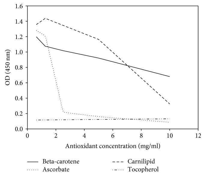 The effect of several antioxidants used as competitors in the monoclonal <t>anti-MDA-LDL</t> IgM <t>ELISA.</t> Aldehyde residues of MDA were reduced, presumably to alcohols, by antioxidants, thus precluding binding of the MCA.