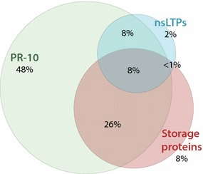 Co-sensitization in subjects sensitized to at least one food PR-10 protein, storage protein or non-specific lipid transfer protein (nsLTPs) from food, present on the <t>ImmunoCAP</t> <t>ISAC.</t> Of the total population ( n = 305), 52 subjects were not sensitized to any food component of the three protein families