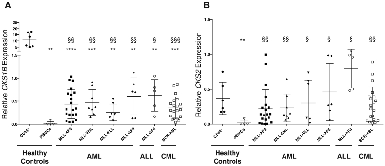CKS1B and CKS2 expression is higher in diagnostic bone marrow samples from patients carrying MLL -translocations compared to PBMCs from healthy controls. RNA extracted from human umbilical cord blood CD34 + cells, PBMCs from healthy donors, and leukaemic patient samples, were assessed for (A) CKS1B and (B) CKS2 expression by <t>TaqMan</t> quantitative <t>PCR.</t> Three independent control genes were used ( ABL , GUS , B2M ) to measure relative RNA abundance. Values are represented as relative gene expression versus GUS control. Each point represents one patient. Median bars with standard deviation are presented for each set of samples. A Student's t -test was used to assess significance, and * indicates significance versus CD34 + cells, and § indicates significance versus PBMCs.