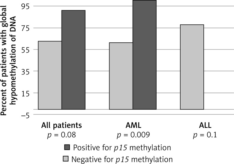 Differences in global DNA hypomethylation in association with type of acute leukemia and methylation of p15