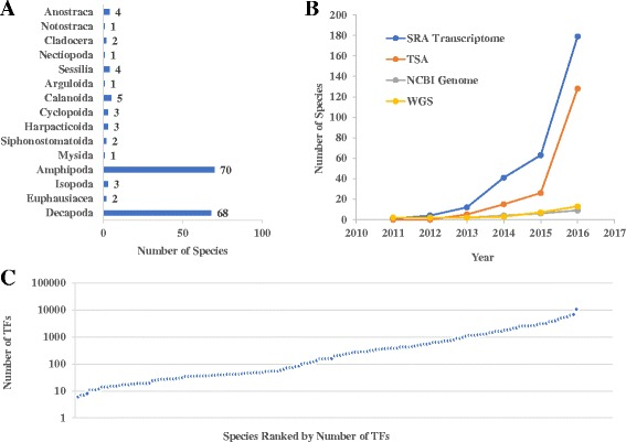 Statistics of CrusTF. a Number of species belonging to 15 orders of Crustacea. b Increase in the number of crustacean species of which transcriptomes or genomes have been published. All four databases belong to National Center for Biotechnology Information (NCBI). SRA Transcriptome: Transcriptomes (RNA-seq) in Short Read Archive; TSA: Transcriptome Shotgun Assembly database; NCBI Genome: NCBI genome database; WGS: Whole Genome Shotgun database. c Number of TFs identified in each species