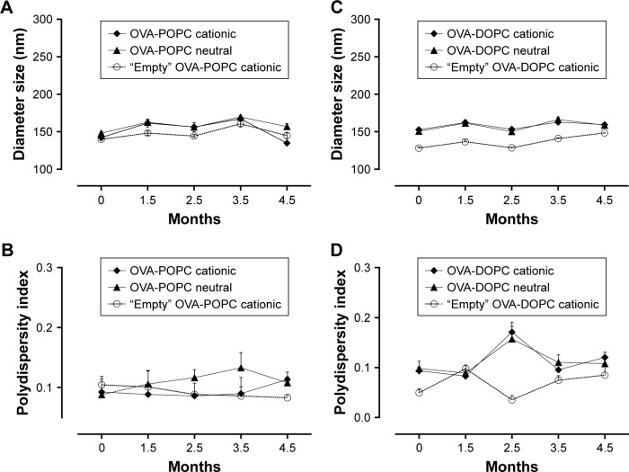 Physical stability and characterization of OVA-liposomes. Notes: Neutral or cationic formulated OVA-POPC or OVA-DOPC liposomes were tested over a period of 4.5 months using DLS where the liposomes were stored at 4°C. ( A , C ) Diameter of OVA-POPC and OVA-DOPC liposomes, respectively, measured as replicates 5× for 30 seconds each. ( B , D ) Polydispersity index for OVA-POPC and OVA-DOPC liposomes, respectively. Each time point represents mean ± SD of two distinct samples. Abbreviations: OVA, ovalbumin; POPC, 1-palmitoyl-2-oleoyl-sn-glycero-3-phosphocholine; DOPC, 1,2-dioleoyl-sn-glycero-3-phosphocholine; DLS, dynamic light scattering; SD, standard deviation.