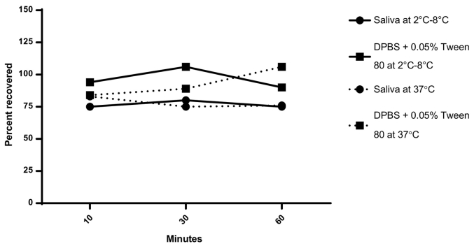 Recovery of intact dmLT after incubation in saliva. dmLT was mixed with either pooled human saliva or DPBS with 0.05% Tween® 80 to achieve a final concentration of 0.2 mg/mL. dmLT dilutions were incubated at either 2 °C–8 °C or 37 °C and samples were taken at 10, 30, and 60 min to test dmLT stability by ELISA (N = 1). DPBS: Dulbecco's phosphate buffered saline.