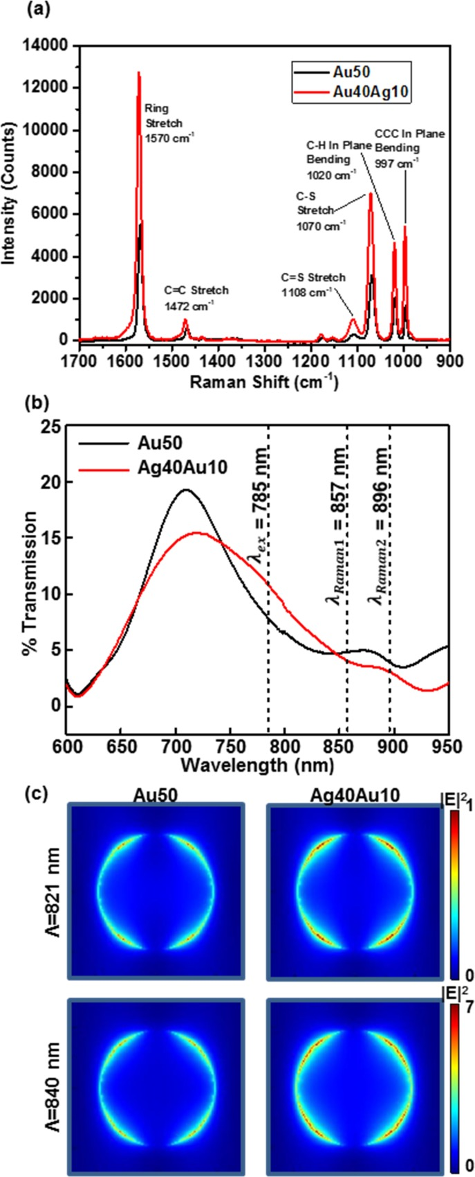 (a) SERS spectra of benzenethiol adsorbed onto Au50 and Ag40Au10 quasi-3D PCs measured with laser power of ≈5 mW. (b) Experimental transmission spectra in air for Au50 and Ag40Au10 quasi-3D PCs used to collect the Raman spectra in (a). The locations of the laser excitation and Raman peaks are marked as λ ex , λ Raman1 and λ Raman2 , respectively. (c) FDTD-computed top ( x – y ) intensity distribution at 5 nm away from the surface of Au50 and Ag40Au10 quasi-3D PCs at λ = 821 nm and 840 nm.