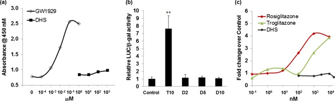 (a) Binding ability of DHS to PPAR in a nuclear receptor cofactor assay. GW1929 was used as a positive control. This experiment was performed in duplicate, and the average values are shown. (b) Transactivation activity of the <t>PPARγ-derived</t> reporter gene in HepG2 cells after treatment with troglitazone (T) and DHS (D) in μM. Relative luciferase activities were normalized to β-galactosidase activity. n = 3; error bar = SD. ** p