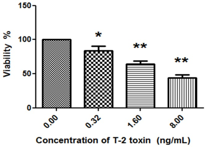 The effect of T-2 toxin on the viability of chondrocytes. Chondrocytes were treated with different concentrations of T-2 toxin (0.00 ng/mL, 0.32 ng/mL, 1.60 ng/mL, 8.00 ng/mL) for 24 h. RTCA-DP (Real Time Cell Analyzer-Dual Plate) system was used to measure the survival rate of chondrocytes. * p