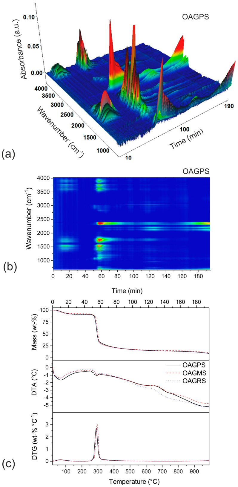 3D and 2D Fourier transform infrared (FTIR) spectrum maps of gaseous products evolved during thermal decomposition of ( a , b ) the organic aerogel sample based on potato starch (OAGPS) and ( c ) TGA/DTA/DTG profiles for OAGPS, OAGMS (OAG based on maize starch) and OAGRS (OAG based on rice starch) materials.