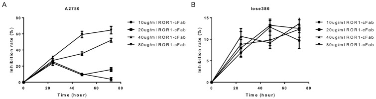 Cell viability CCK8 assay (A) A2780 cells and (B) Iose386 cells were grown and treated with different doses of ROR1-cFab for up to 72 h and then subjected to CCK8 assay.