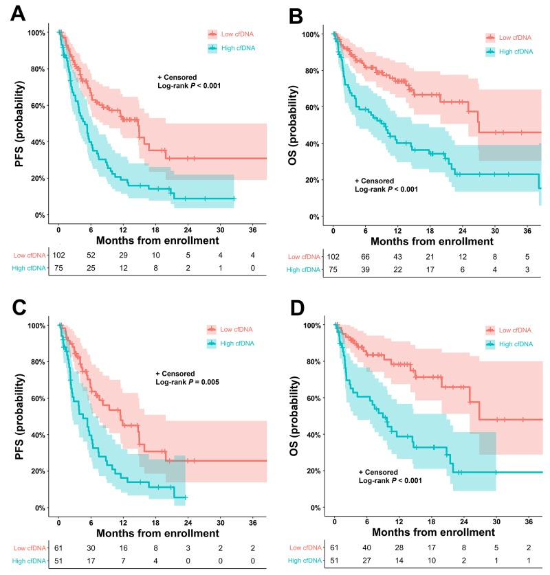 Kaplan-Meier estimates of PFS and OS according to the cfDNA concentration in patients with NSCLC (A) PFS and (B) OS according to the baseline cfDNA concentration (≤ 70 ng/mL vs. > 70 ng/mL) in all patients with NSCLC. (C) PFS and (D) OS according to the baseline cfDNA concentration (≤ 70 ng/mL vs. > 70 ng/mL) in chemo-naive patients with stage IV adenocarcinoma. cfDNA, cell-free DNA; NSCLC, non-small-cell lung cancer; PFS, progression-free survival; OS, overall survival.