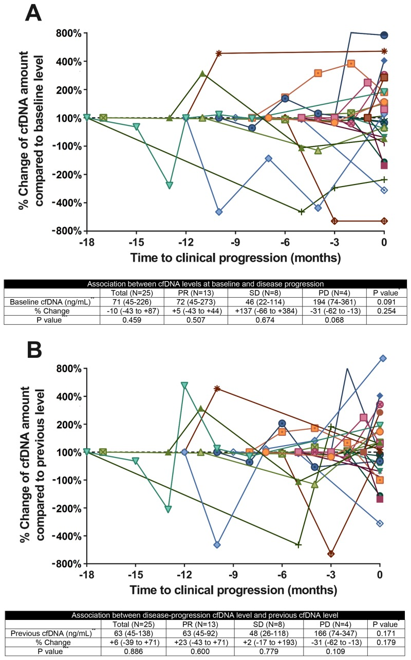 Circulating cfDNA kinetics in patients with NSCLCQuantitative cfDNA dynamics during treatment for NSCLC (A) Change in the cfDNA concentration from baseline to disease progression, according to the radiological best response category. (B) Change in the cfDNA concentration from the previous level to disease progression, according to the radiological best response category. Colors and symbols in the panel represent individual patient cfDNA kinetics; x-axis displays the time to clinical tumor progression. cfDNA, cell-free DNA; NSCLC, non-small-cell lung cancer; PR, partial response; SD, stable disease; PD, progression of disease * Kruskal-Wallis test among PR, SD and PD groups ** Data are expressed as the median, followed by the interquartile range in parentheses. *** Wilcoxon signed rank test between the cfDNA level at disease progression and the baseline or previous cfDNA level.