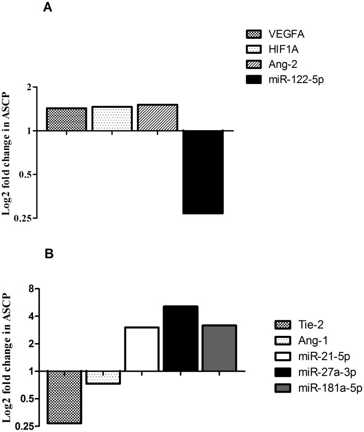 Bar graphs show log2 fold changes of differentially expressed miRNAs and genes between ASCP and PDAC cases Higher VEGFA, HIF1A, Ang-2 expression and lower miR-122-5p levels were detected in ASCP with respect to PDAC (A) . Lower Tie-2, Ang-1 transcript levels and higher miR-21-5p, miR-27a-3p and miR-181a-5p were observed in ASCP with respect to PDAC (B) .