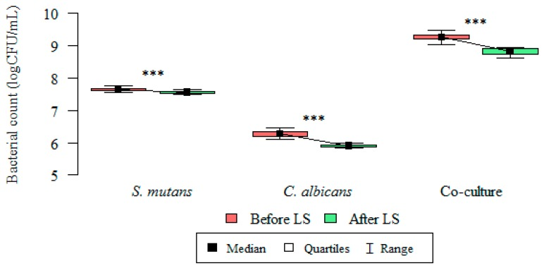 S. mutans , C. albicans , and oral streptococci/yeast biofilm formation: changes in microorganism count (logCFU/mL), before and after administration of Lactobacillus salivarius (HM6 Paradens) after 24 h. Wilcoxon's test was used for dependent (repeated) measurements (paired Wilcoxon's test; p