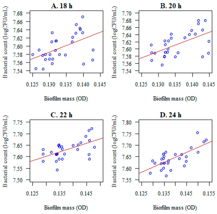 Correlations between the number of microorganisms forming a biofilm ( S. mutans ) (log(CFU/mL) and the optical density (biofilm mass) after 18 ( A ), 20 ( B ), 22 ( C ), and 24 ( D ) h of incubation, before Lactobacillus salivarius probiotic administration.