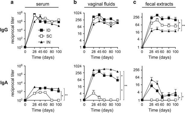 HIV-1 gp140-specific IgG and IgA responses induced via ID route compared with those induced via s.c. and IN routes. Gp140-specific IgG (top panels) and IgA (bottom panels) were titrated in serum ( a ), vaginal fluids ( b ) and fecal extracts ( c ) of mice at various time points after the last immunisation with gp140 plus Poly(I:C) via either the ID (black squares), s.c. (white squares) or IN (black triangles) route. Results are expressed as mean+s.e.m. of Ab titres and are representative of one out of two experiments using 6 mice per group. Statistical analyses were performed using the two-way analysis of variance (ANOVA) test and Bonferroni's multiple comparisons.