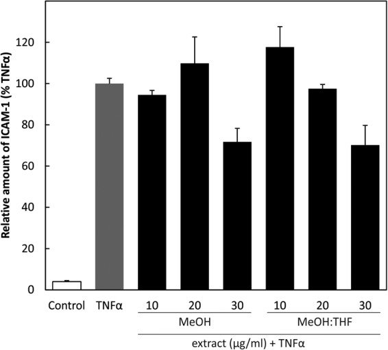ICAM-1 ELISA: HUVECs were treated with 10, 20 and 30 µg/ml of extracts for 30 min followed by TNFα for 24 h and ICAM-1 determined by sandwich ELISA.