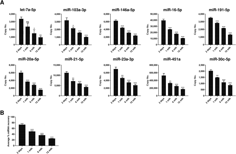 Effect on miRNA yield during long-term FTA Elute card storage. ( A ) 20 µl serum spotted on trehalose-treated 6 mm FTA Elute card disc punch-out was subjected to accelerated aging testing of 1, 6 and 12 months before RNA was extracted using QIAzol lysis reagent. 10 miRNAs were quantified. The copy number of each miRNA was compared against the copy number obtained after storage at RT for 2 days. ( B ) Average % miRNA recovery of all 10 miRNAs for accelerated aging of 1, 6, 12 months was determined and compared with 2 days. Statistical analyses were performed with one-way ANOVA, followed by Bonferroni's pairwise comparisons test data. Each experimental condition was carried out thrice and data were presented as mean ± SEM (*** P ≤ 0.001; **P ≤ 0.01; * P ≤ 0.05; ns: not significant, n = 3).