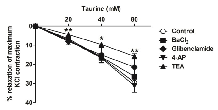 Vasorelaxations to cumulative concentrations of taurine (20, 40, 80 mM) in human radial artery rings precontracted with 45 mM <t>KCl</t> in the presence of tetraethylammonium (TEA, 1 mM), 4-aminopyridine (4-AP, 1 mM), barium chloride (BaCl 2 , 30 µM) and glibenclamide (GLI, 10 µM). Each value represents mean±S.E.M. and it is calculated as the percentage of the first KCl (45 mM)-induced contraction in the same ring (n=7~11). Vertical bars represent S.E.M. * p