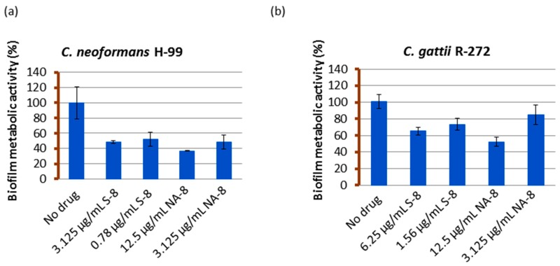 The effect of S-8 and NA-8 on biofilm metabolic activity. C. neoformans H-99 ( a ) and C. gattii R-272 ( b ) biofilms were grown in 96-well microtiter plates as described in the Methods section. The inhibition of biofilm formation by S-8 and NA-8 were examined by measuring metabolic activity (XTT assay). Mean ± standard error (SE).