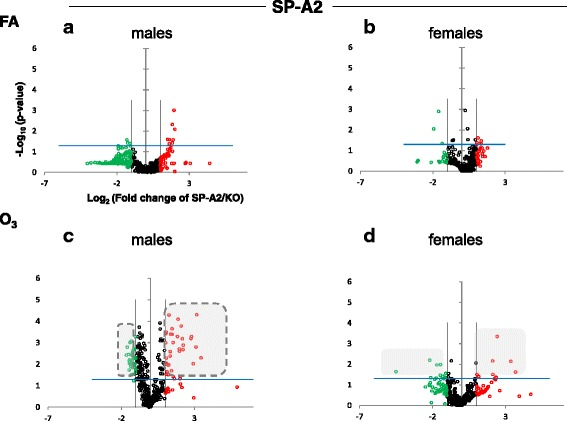 Volcano plots (as described in Fig. 1 ) indicating the statistical significance of SP-A2 AM miRNome expression levels compared to SP-A KO under FA or O 3 exposure for males and females. a Male SP-A2 mice compared to KO exposed to FA. b Female SP-A2 mice compared to KO after FA exposure. c Male SP-A2 mice compared to KO after O 3 exposure. d Female SP-A2 mice compared to KO after O 3 exposure. The shaded gray areas with a broken outline compare the significantly changed miRNAs in SP-A2 male O 3 exposed mice and SP-A1 male O 3 exposed mice (Fig. 1 )