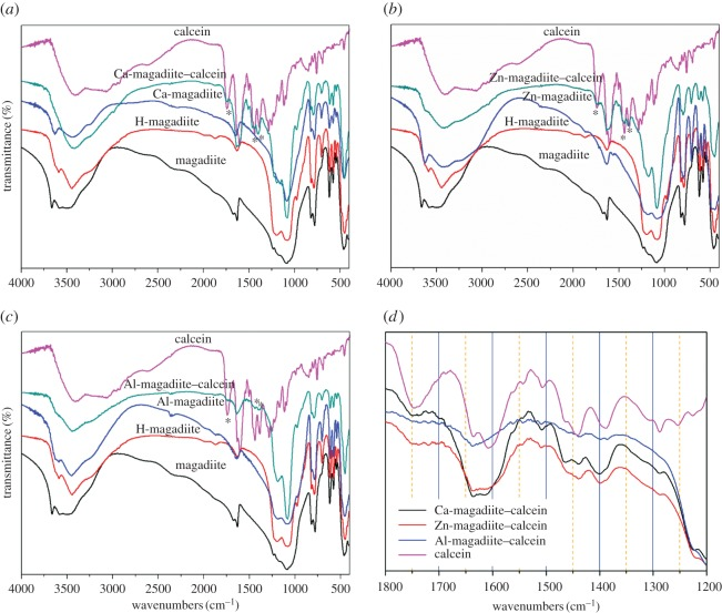 ( a – c ) FTIR spectra of magadiite, H-magadiite, calcein, Ca, Zn, Al ion-exchanged magadiites and their intercalated compounds; ( d ) Comparative FTIR spectra of calcein, Ca-magadiite–calcein, Zn-magadiite–calcein and Al-magadiite–calcein.
