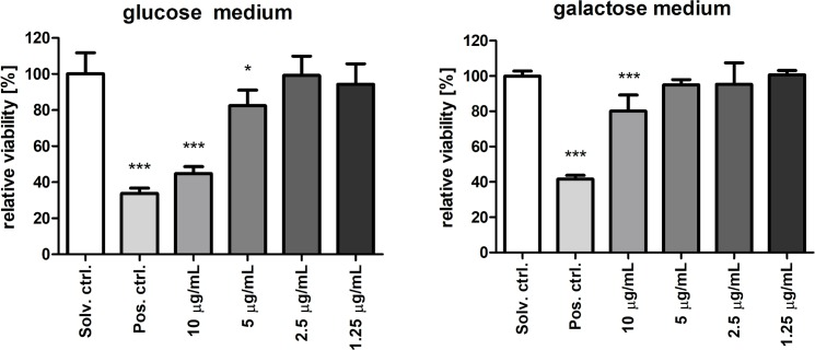Mito-toxicity evaluation using MTT on selective media. Values are represented relative to the solvent control (DMSO 0.5%) for HT-29 cells cultured in glucose (25 mM) and galactose (10 mM) conditioned media, which are known as cellular switch, where cells either rely on glycolysis and oxidative phosphorylation or solely oxidative phosphorylation, respectively. HT-29 cells were exposed to four different portoamide concentrations, using DMSO 20% as a positive control. Statistically significant differences between the solvent control and the treatment groups are indicated by asterisks (One-Way ANOVA, Dunnett's test, * = p