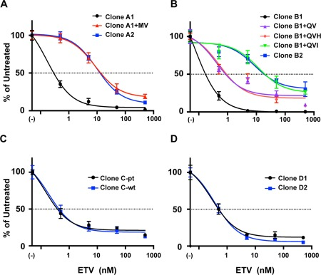 Dose‐response curve analysis of susceptibilities of patient‐derived and identified mutation‐introduced HBV clones (A: Case A with VBT, B: Case B with VBT, C: Case C with partial virological response, D: Case D with flare‐up). The dose‐response curves were drawn with data obtained by real‐time PCR described in Fig. 3 and Supporting Fig. S2 . The amount of core‐particle‐associated HBV DNA without ETV treatment was defined as the untreated control, and percentages of the amount of core‐particle‐associated HBV DNA at the indicated concentration of ETV were calculated. The results are shown as the means ± SD.
