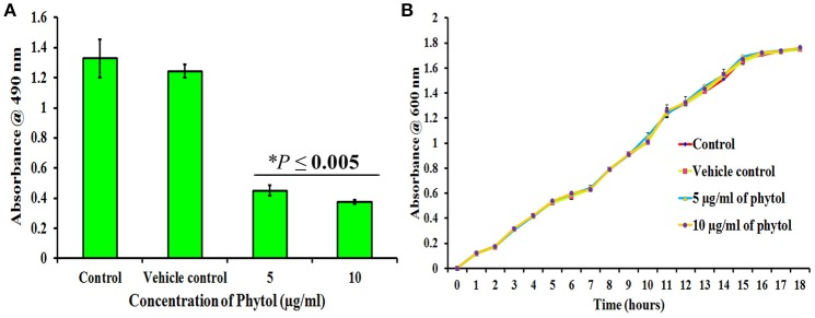 Effect of phytol on S. marcescens biofilm formation and growth. Phytol treatment (5 and 10 μg/ml) significantly inhibited the biofilm formation (A) , without affecting the growth of S. marcescens (B) . One percent of methanol was used as vehicle control. Error bar indicates standard deviations from the mean. Student- t test was used to compare the control and treated samples. * Indicates significant at p ≤ 0.005.