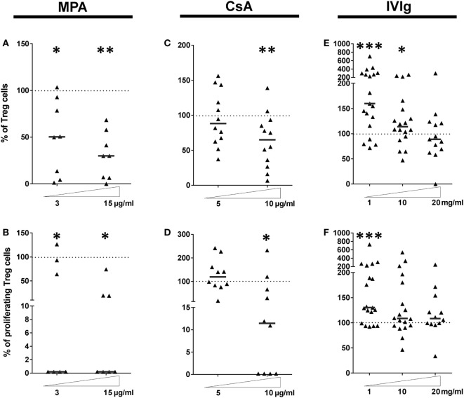 Intravenous immunoglobulin (IVIg) pretreatment of endothelial cells (ECs) induces selective amplification of regulatory T cells in contrast with the commonly used immunosupressors mycophenolic acid (MPA) and cyclosporine A (CsA). (A,C,E) show the proportion of Treg expanded in cocultures of PBMC with EC pretreated with interferon γ (IFN-γ) and the indicated concentrations of MPA [ (A) , n = 8 donors], CsA [ (B) , n = 12 donors], or IVIg [ (C) , n > 13 donors]. [ (D) , n = 7 donors], [ (E) , n = 10 donors], and [ (F) , n > 12 donors] show the proliferation of Treg after MPA, CsA, or IVIg treatment of ECs, respectively. Results are expressed as the relative percentage of the control values (ECs treated with vehicle alone and represented by dotted lines). Thick, horizontal lines show the median values in each data set (* p