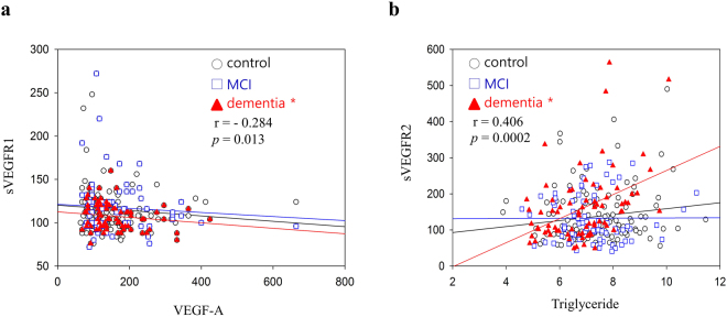 Analysis of sVEGFR1 and sVEGFR2 concentrations in human plasma. Plasma sVEGFR1 and sVEGFR2 concentrations were measured by ELISA. The differences in the relative amounts of sVEGFR1 and sVEGFR2 were compared between dementia, MCI, and healthy controls by means of Mann-Whitney's U-test within different groups. ( a ) Plasma sVEGFR1 levels in dementia subgroup were not closely correlated with VEGF-A ( r = −0.284, p = 0.013) ( b ) Plasma sVEGFR2 levels in dementia subgroup were significantly correlated with triglyceride ( r = 0.406, p = 0.0002).