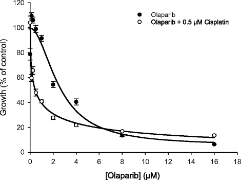 <t>Cisplatin</t> enhances the sensitivity of melanoma cells to PARP inhibitor olaparib. Five-day SRB growth assay on A375 melanoma cells in 96-well plates showing enhanced sensitivity to olaparib in the presence of 0.5 μM cisplatin. This cisplatin concentration is well below the IC50 value. In order to correct for the toxicity of cisplatin alone, for each curve growth is expressed as the percentage of the non-olaparib-treated control. Values plotted are mean % growth (±SEM) from three independent experiments