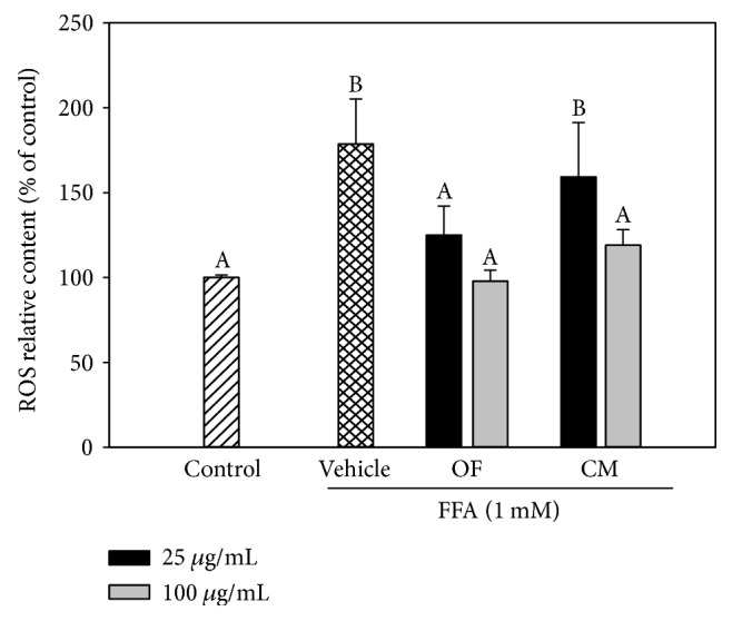 Effect of OF and CM on FFA-induced ROS production. HepG2 cells were incubated with 1 mM FFAs/BSA for 24 h in the presence of OF or CM. Vehicle cells were incubated with 0.1% DMSO in the presence of FFAs/BSA. Control cells were incubated with 1% BSA. Intracellular ROS production was quantified using the fluorescent probe DCFDA. Data were presented as mean ± SD of three independent experiments. Values not sharing common superscripts are significantly different ( p