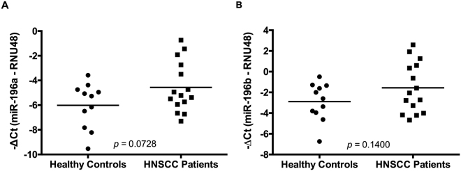Analysis of miR-196a and miR-196b expression in saliva samples. (A ) miR-196a and ( B ) miR-196b expression levels were quantified by RT-qPCR in saliva samples from 15 HNSCC patients and 11 healthy controls and normalized to RNU48 levels with p values calculated by Student t-test.