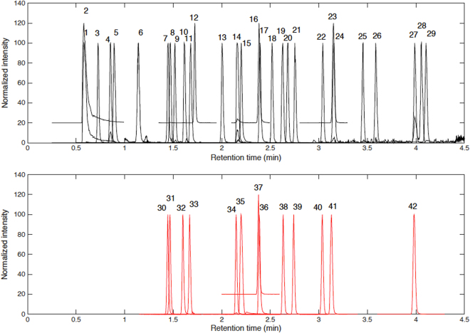 Typical chromatograms of the Trp and Phe metabolites extracted from the analysis of spiked plasma sample. 1: 3-indoleacetonitrile; 2: quinolinic acid; 3: aminophenol; 4: 3-hydroxykynurenine; 5: p-tyrosine; 6: m-tyrosine; 7: serotonin; 8: 5-hydroxytryptophan; 9: o-tyrosine; 10: kynurenine; 11: phenylalanine; 12: N-formylkynurenine; 13: hydroxyanthranillic acid; 14: tryptophan; 15: xanthurenic acid; 16: tryptamine; 17: kynurenic acid; 18: 5-methoxytryptamine; 19: 4-chlorokynurenine; 20: N-acetylserotonin; 21: phenylacetylglutamine; 22: 6-hydroxymelatonin; 23: indole-3-acetamide; 24: anthranillic acid; 25: formyl-acetylmethoxykynurenamine; 26: indolelactic acid; 27: melatonin; 28: 3-indoleacetic acid; 29: tryptophol; 30: serotonin-D 4 ; 31: 5-hydroxytryptophan-D 4 ; 32: kynurenine-D 4 ; 33: phenylalanine-D 5 ; 34: tryptophan-D 5 ; 35: xanthurenic acid-D 4 ; 36: kynurenic acid-D 5 ; 37: tryptamine-D 4 ; 38: 4-chloro-kynurenine- 13 C 2 , 15 N; 39: phenylacetylglutamine-D 5 ; 40: 6-hydroxymelatonin-D 4 ; 41: indole-3-acetamide-D 5 ; 42: melatonin-D 4 .