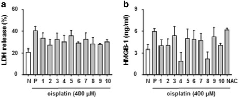 HMGB1 was regulated by herbal medicines with high dose-treated cisplatin in HK-2 cells. HK-2 cells were treated with high – dose of cisplatin (400 μM) for 6 h. Herbal medicines decreased LDH ( a ), and HMGB1 ( b ). The levels of LDH, HMGB1 were measured by ELISA assay kits