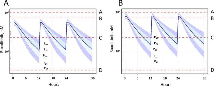 Pharmacokinetic simulation for 10 mg and 20 mg bid dosing of ruxolitinib demonstrates that anti-HIV effects occur at physiologically relevant concentrations observed in humans. Simulation of in vivo pharmacokinetics of 10 mg (A) or 20 mg (B) bid ruxolitinib demonstrated that all pro-HIV events that were inhibited by ruxolitinib in vitro occur at or below concentrations within the steady state plasma concentrations observed in vivo for 10 mg bid (A), and 20 mg bid (B). Dotted lines denote IC 50 at which ruxolitinib confers inhibition in vitro , and notations of A-D denote: CD3 zeta and pSLP76, A; inhibition of Bcl-2 activation, B; inhibition of maintenance and expansion of the T cell reservoir, and antiviral potency against chronic and acute infection, C; inhibition of proliferation/activation (CD38/HLADR, PD1), down regulation of CCR5, inhibition of pSTAT5 by IL-2, IL-7, IL-15, inhibition of bystander infection, D.