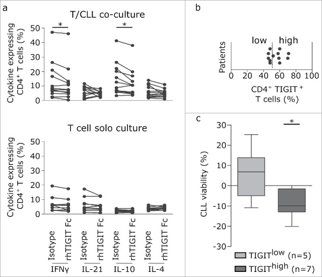 TIGIT blockade decreases CLL viability and interferes with production of prosurvival cytokines. (a, b) Impact of TIGIT blockade on cytokine production by CD4+ T cells. PBMCs (upper panel; n = 12) or purified T cells (bottom panel; n = 10) were activated with CD3/CD28 beads for 24 h in the presence of recombinant TIGIT-Fc protein (rhTIGIT Fc) or corresponding isotype control and cytokines were quantifiued by intracellular FACS staining. (b) FACS analysis of surface expression of TIGIT was performed on peripheral blood samples from CLL patients (n = 12). Plot of percentages of CD4+TIGIT+ T cells are shown, discriminating between TIGIT low (