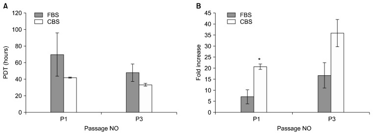 Proliferation kinetics of UCMSCs in <t>CBS</t> and <t>FBS</t> supplemented media. Initial densities at each passage were 10,000/well and results are shown as means±SE. (A) Population doublings time (PDT). (B) Fold increase. *p-value