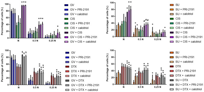 Antiproliferative activity of GV, SU, CIS, DTX, PRI-2191 and/or calcitriol against A549 lung cancer cells. A549 cells were exposed to combinations of the test compounds at different concentrations for 72 h: N, TKI and CYT were used at their respective IC 50 concentrations; 0.5 N, half of IC 50 ; 0.25 N, a quarter of IC 50 ; PRI-2191 and calcitriol were used at constant concentration of 100 nM. Bars represent the means ± SD; * p