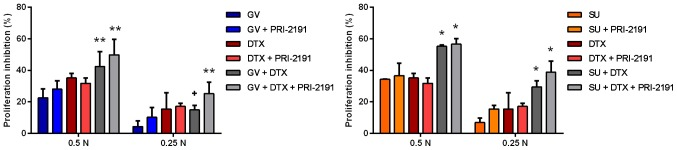 Anti-proliferative activity of GV and SU with DTX and/or with PRI-2191 against A549 lung cancer cells. DTX was used at concentration a 10-fold lower concentration than the calculated IC 50 value. Bars represent the means ± SD; * p