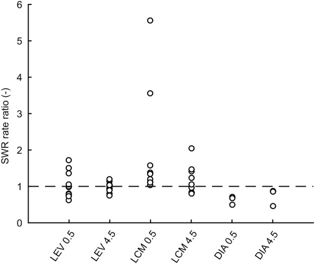 Ratios of sharp-wave ripple (SWR) rates after drug treatment to rates after saline treatment for individual rats. Dashed line is at value 1 which constitutes no effect. LEV, levetiracetam; LCM, lacosamide; DIA, diazepam; CtrlXXX, injection of an equivalent volume of saline; 0.5, half an hour after injection; 4.5, four and half hours after injection.