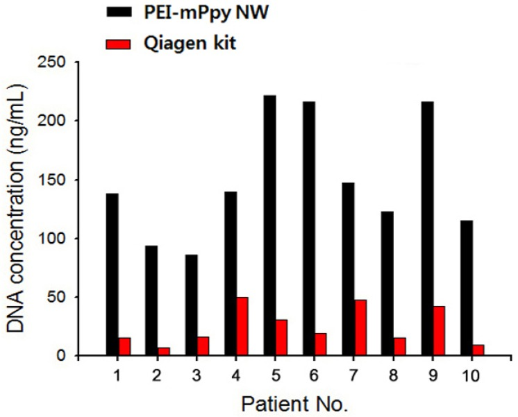 Validation of PEI-mPpy NWs in the extraction of cfDNA in urine samples of cervical cancer patients. Comparisons of the concentration of cfDNA isolated from urine samples of ten representative cervical cancer patients by using PEI-mPpy NWs and a Qiagen DNA extraction kit. PEI-mPpy NWs and a Qiagen kit were employed for the extraction of cfDNA from urine.