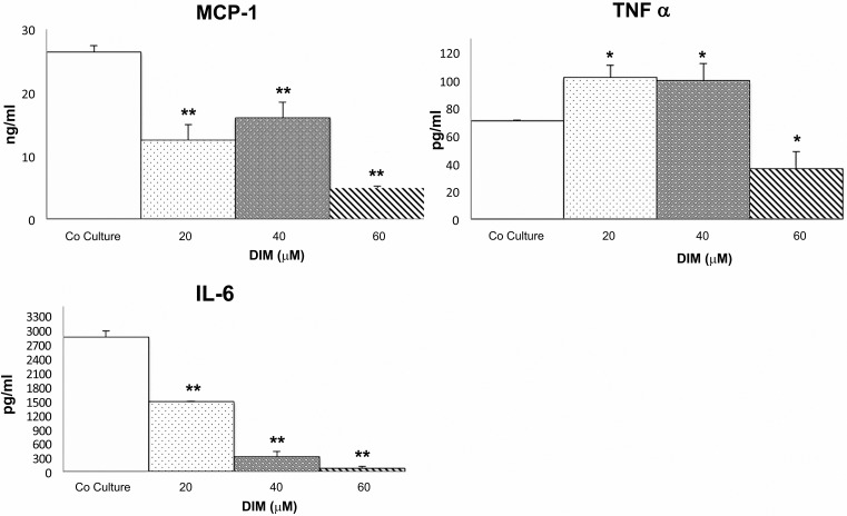 3-3- diindolylmethane (DIM) effect on MCP-1, IL-6 and TNF-α production in supernatants of 3T3-L1 adipocytes (1 x10 5 ) co-cultured with RAW 264.7 macrophages (5 x10 4 ) in a transwell system with a 0.4 µm porous membrane, treated with 20 µM, 40 µM, and 60 µM DIM during 24 h followed by 100 nM insulin for 20 min. Determinations were carried out in triplicate using individual enzyme-linked immunosorbent assay and expressed as the mean value ± SD *p