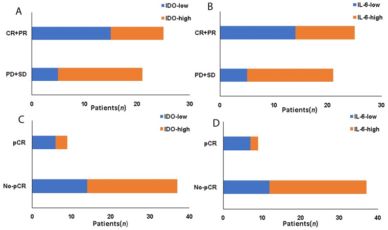The association between IDO, IL-6 expression and response to neoadjuvant chemotherapy (A) The association between IDO and CR+PR. (B) The association between IL-6 and CR+PR. (C) The association between IDO and pCR. (D) The association between IL-6 and pCR.