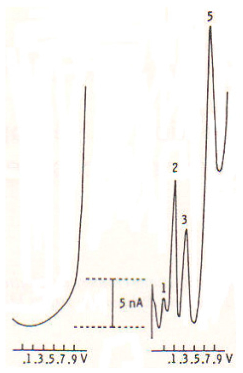 In vitro DPV-µCFE scans obtained in <t>PBS,</t> 0.1 M; pH 7.4 (LEFT) or in a PBS solution containing a mixture of ascorbic acid (AA) 5 mM; DOPAC, 50 µM; 5HIAA, 25 µM and <t>SRIF</t> 1 mM; in PBS, 0.1 M; pH 7.4. Peak 1: AA at −50 mV; Peak 2: DOPAC at +100 mV; Peak 3: 5HIAA at +300 mV; and Peak 5: SRIF at +800 mV (modified from [ 18 ]).